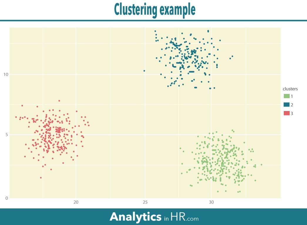 Illustration: clustering analysis chart