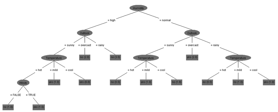 Overfitting a decision tree
