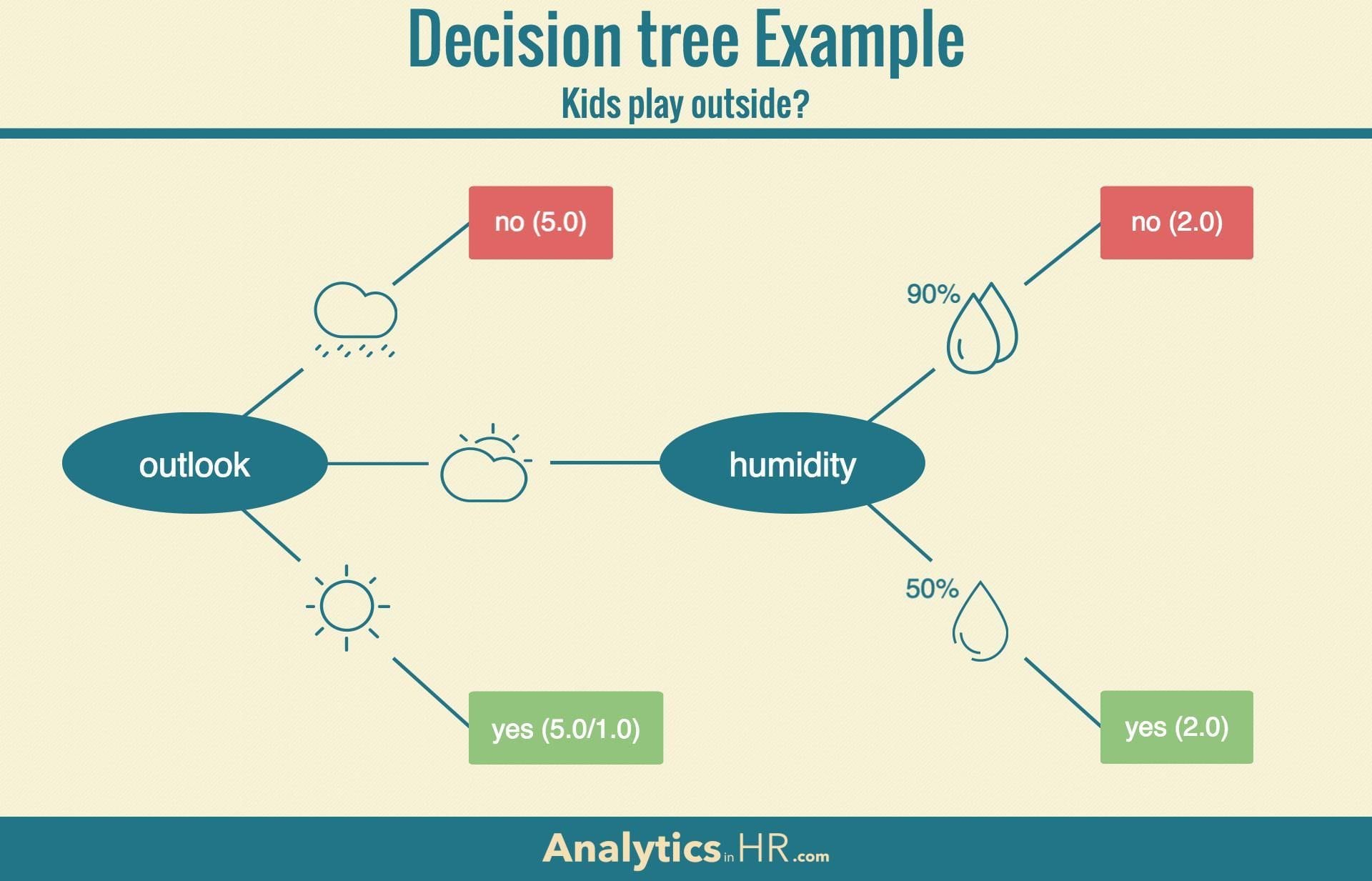 Example Of A Decision Tree  Human Resource Examples