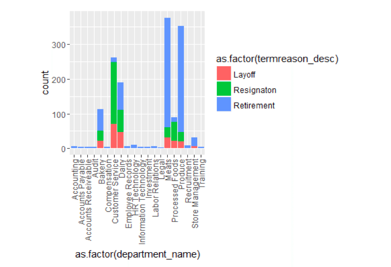 Graph: Terminates By Reason and Department