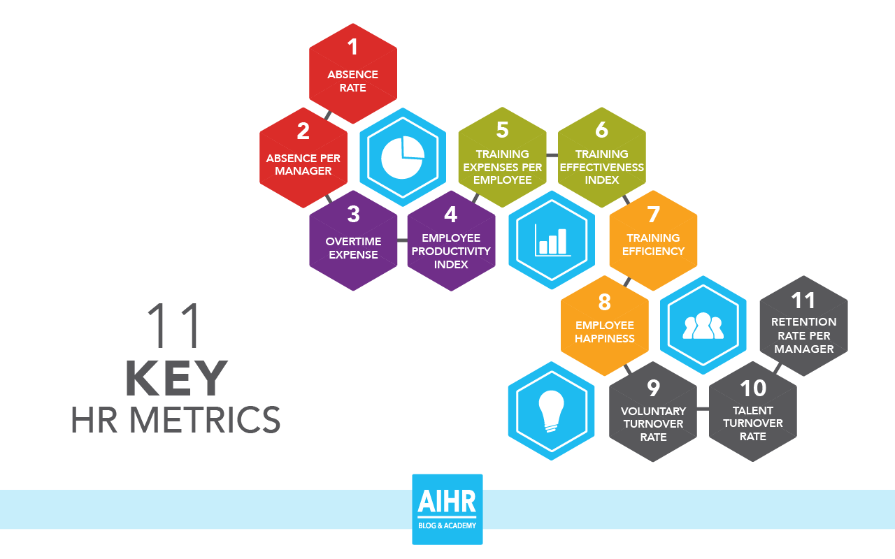 Technology Management Image: 11 Key HR Metrics That Form The Groundwork For Data-Driven HR