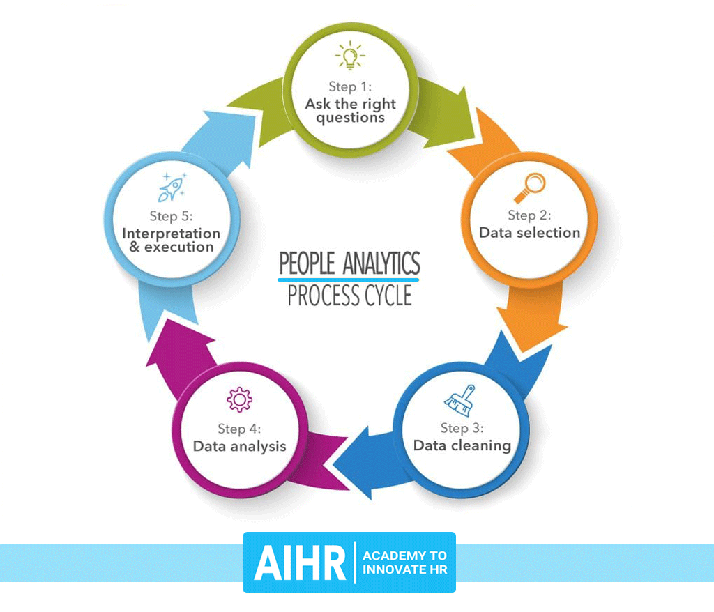 AIHR-People-analytics-cycle-small