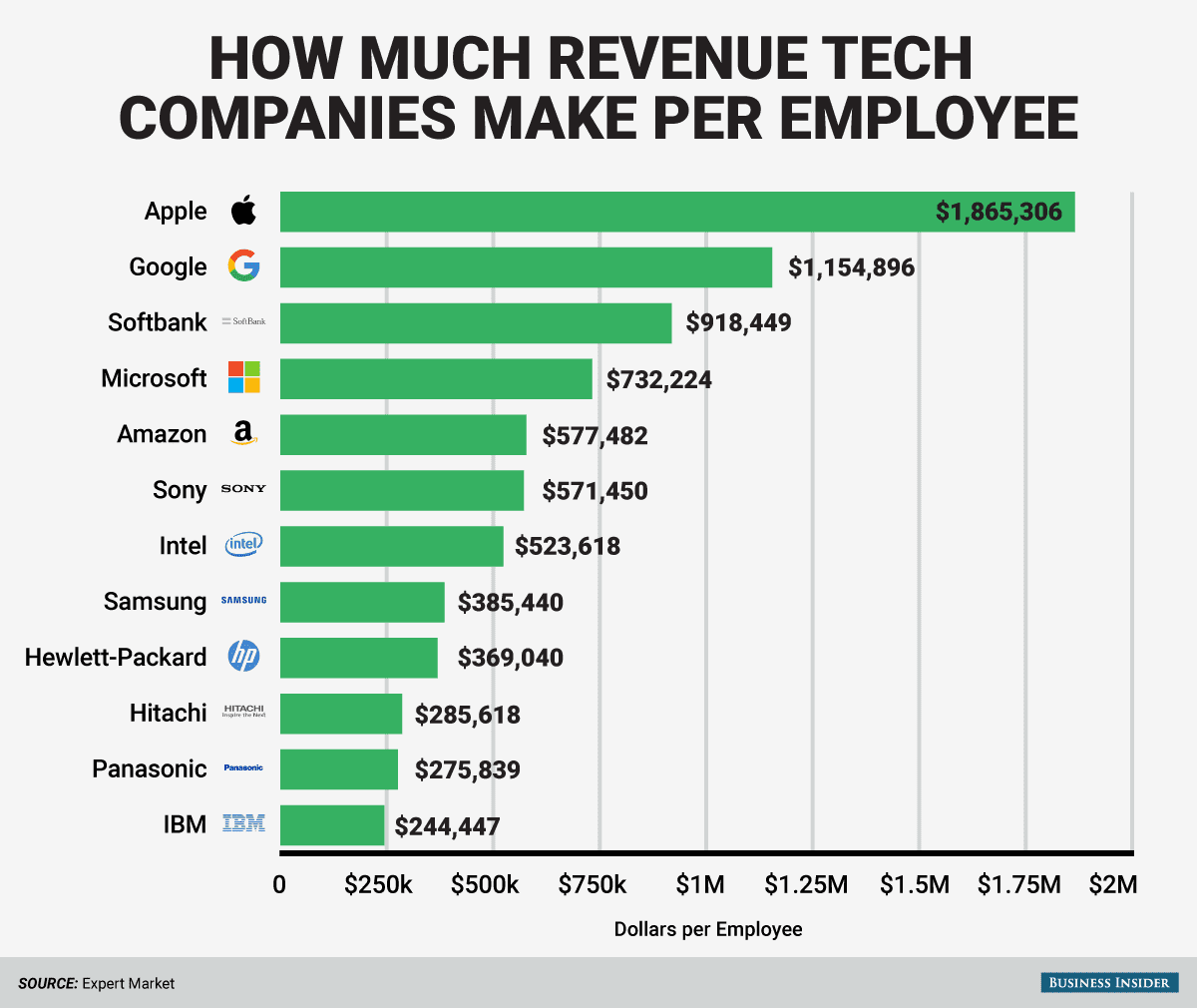 revenue-per-employee
