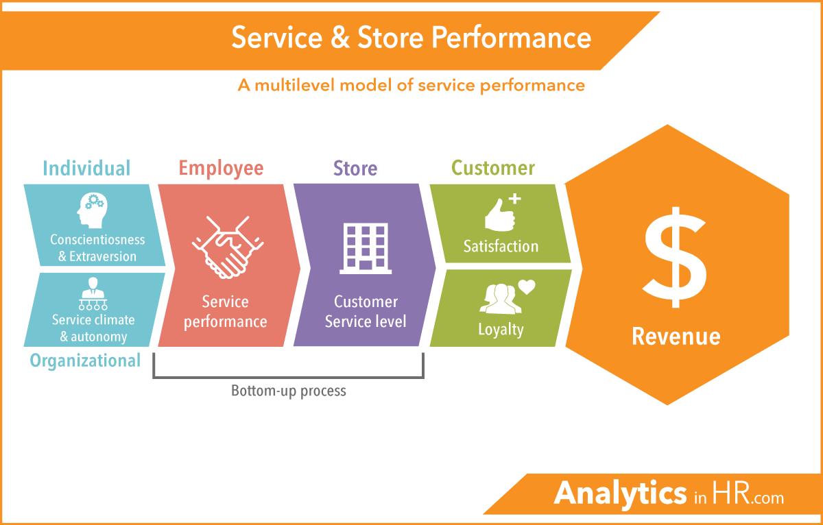 11 факторов, влияющих на эффективность обслуживания клиентов