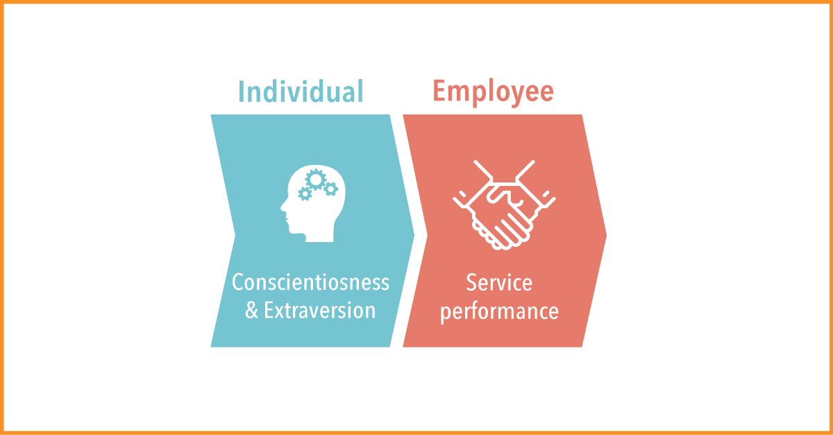 the factors that influence customers in Four factors that influence the desired and adequate service expectations are as follows: 1 explicit service promises 2 implicit service promises 3.