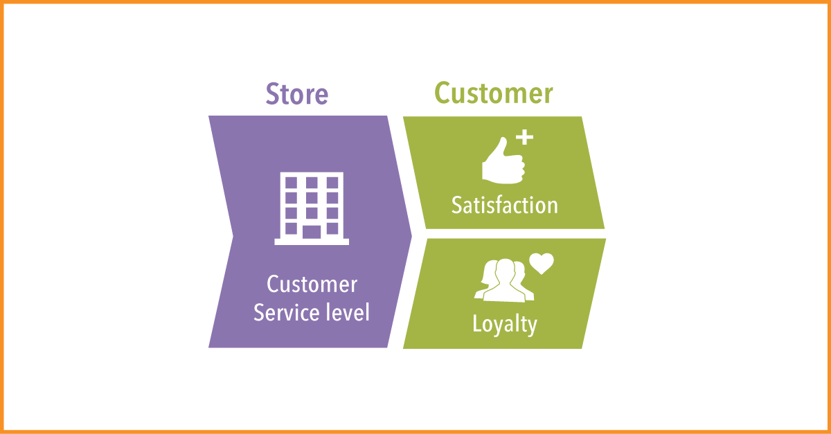 How 11 Factors Influence Customer Service Performance