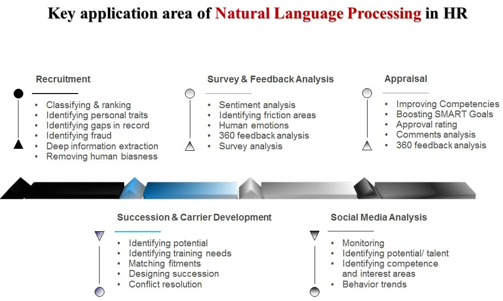Application areas of NLP in HR