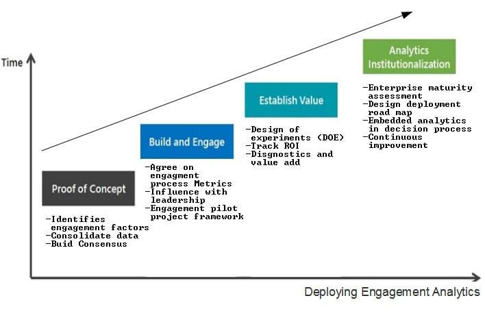 Depth of engagement analytics