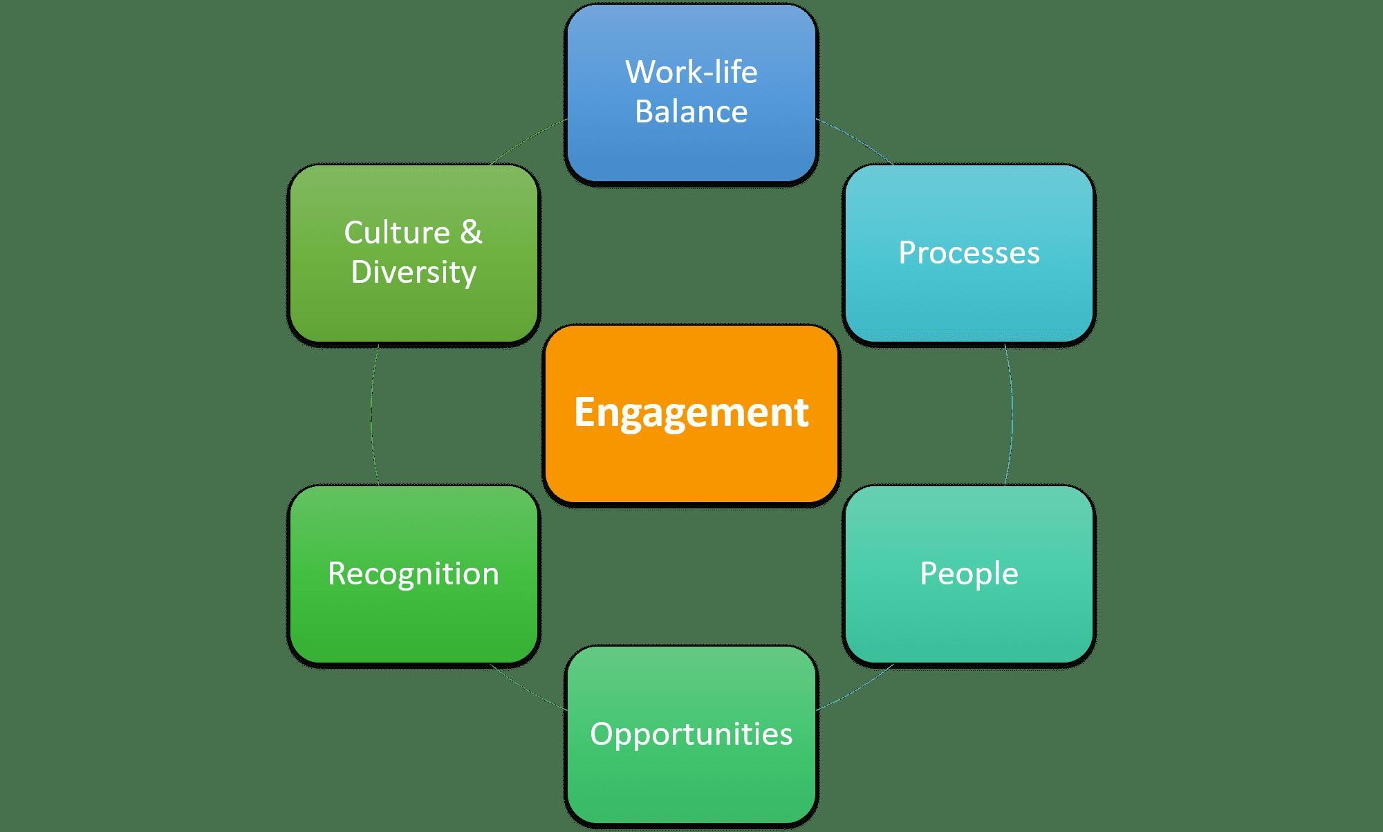 Building blocks of Employee Engagment