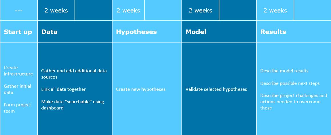 Agile HR analytics