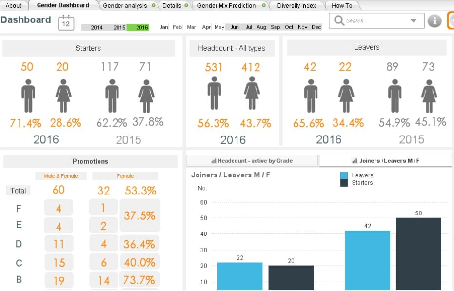 Hidden Gold In Hr Reporting And The Hr Dashboard - Analytics In Hr