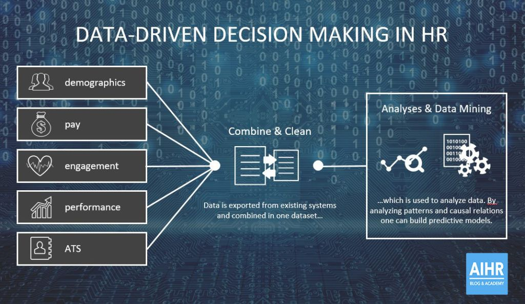 People analytics is about data-driven decision making