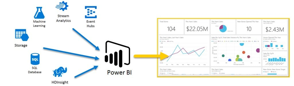 Power BI Process