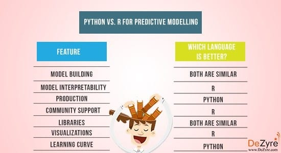 HR analytics tools: Python vs. R