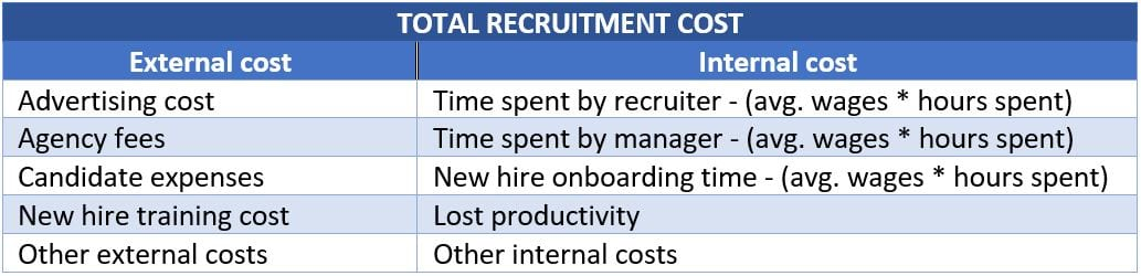 Total recruiting cost for cost per hire recruitment metric