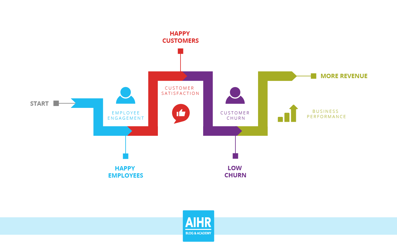 Illustration of HR and Engagement