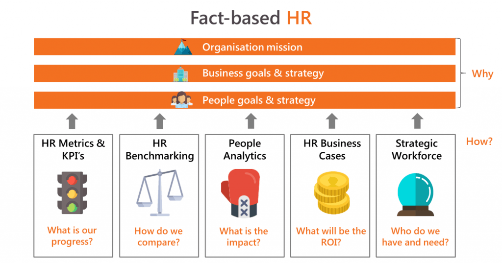 Fact-Based HR M,anagement