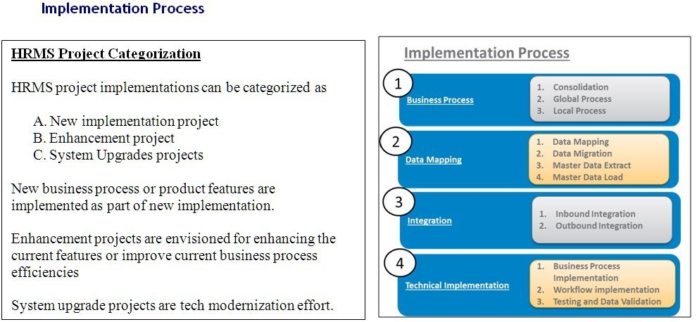 HRIS Implementation Process - Human Resources Information System