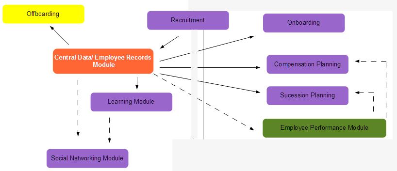 HRIS system development over time