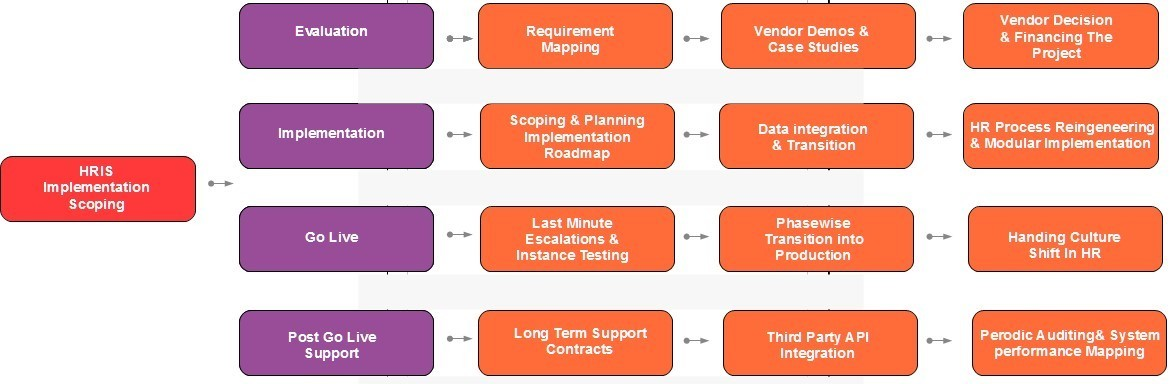 How to successfully select and implement an hris analytics in hr hris implementation lifecycle work mapping overview publicscrutiny Gallery