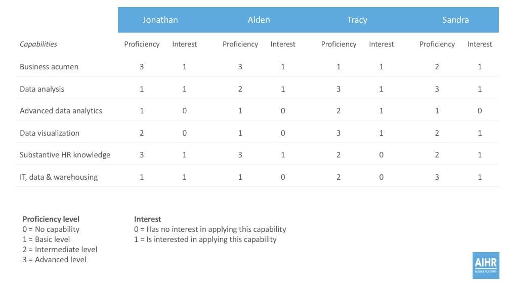 People Analytics Skill Matrix Template - Competency Matrix Template