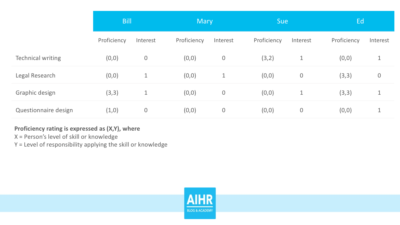 Table of a skills matrix