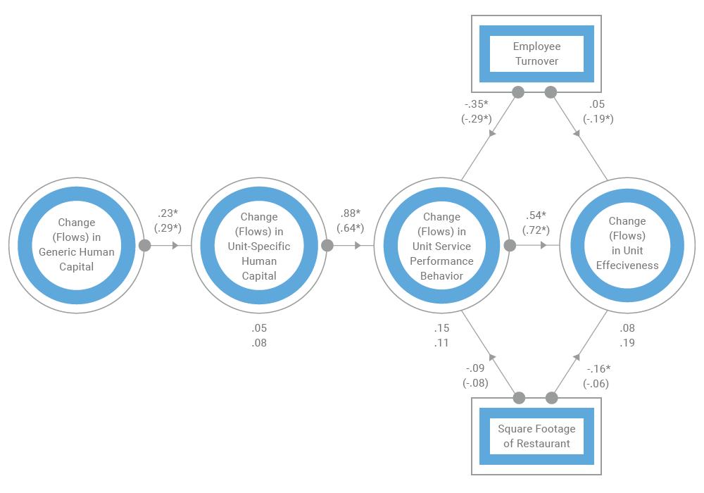 HR Value Chain Flowchart