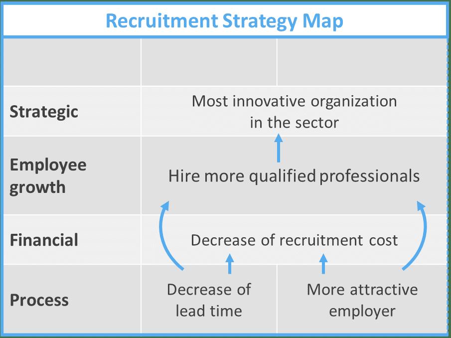Recruitment Strategy Map
