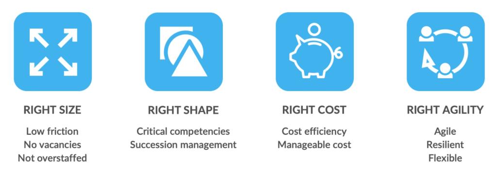 The Four Criteria of Strategic Workforce Planning