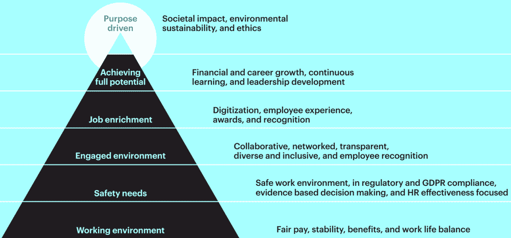 employee value proposition-hierarchy of needs
