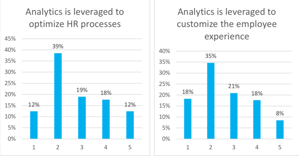 analytics leveraged to optimize HR processes