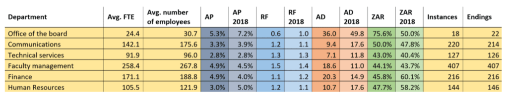 example of an absence rate report - table