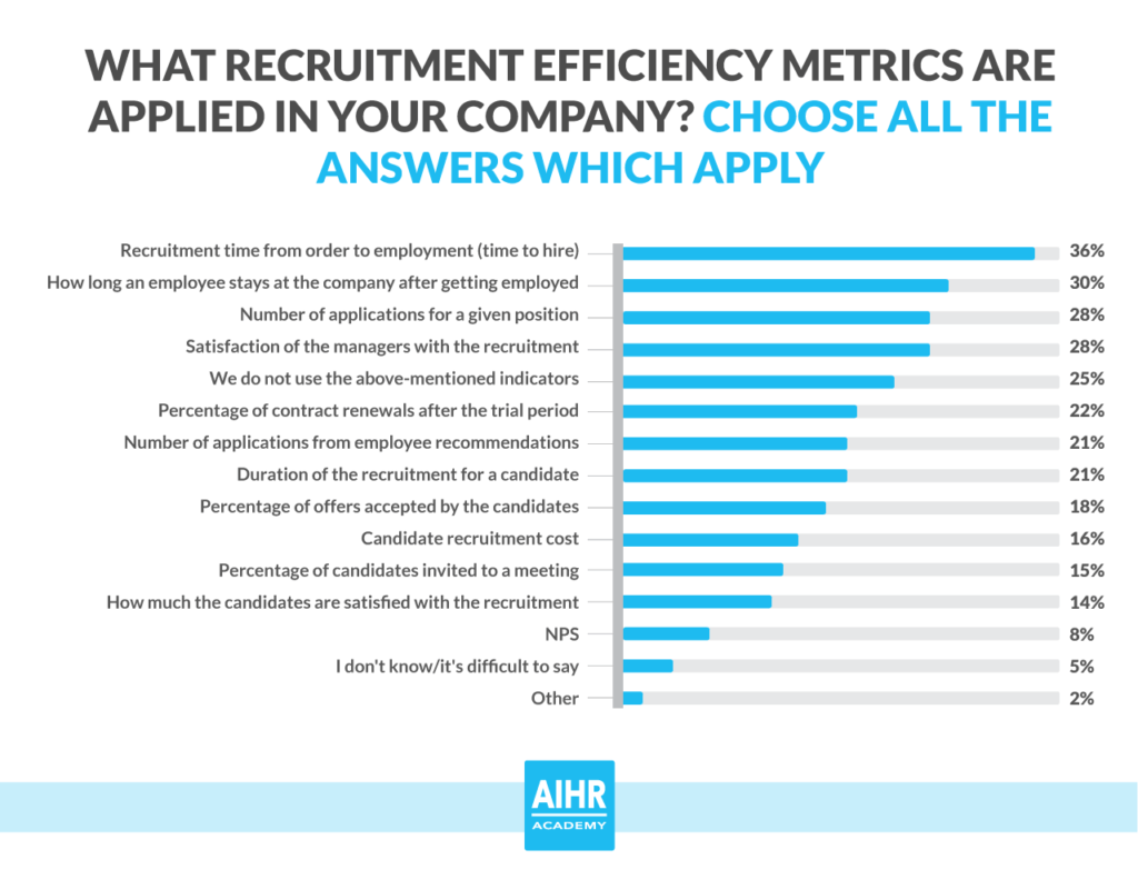 what-recruitment-efficiency-metrics-are-applied-in-your-company-poll-photo