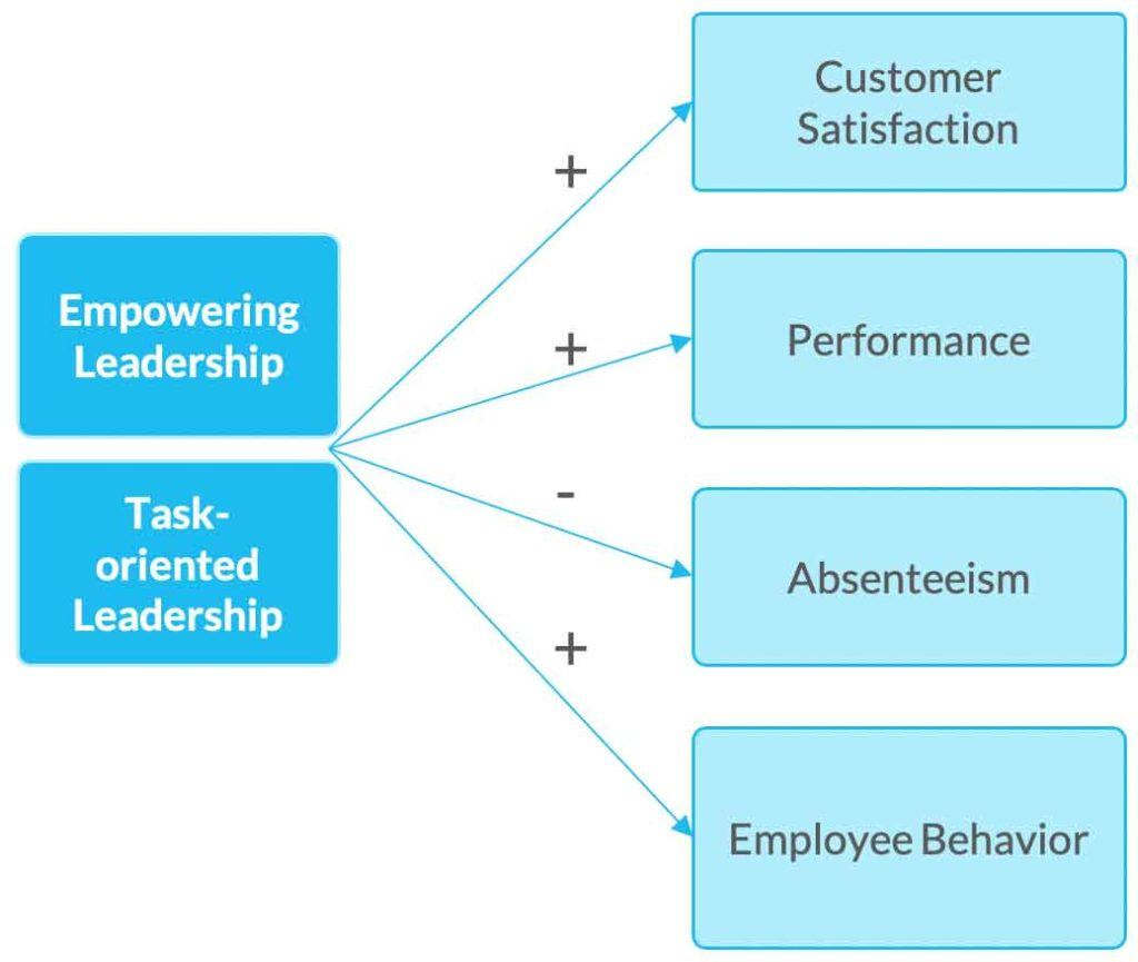 leadership effects on business KPIs