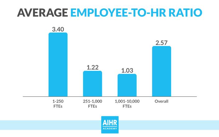 average employee to hr ratio