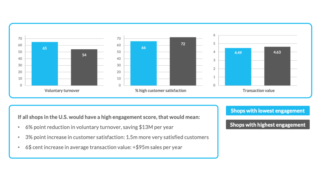 business impact of engagement and employee experience