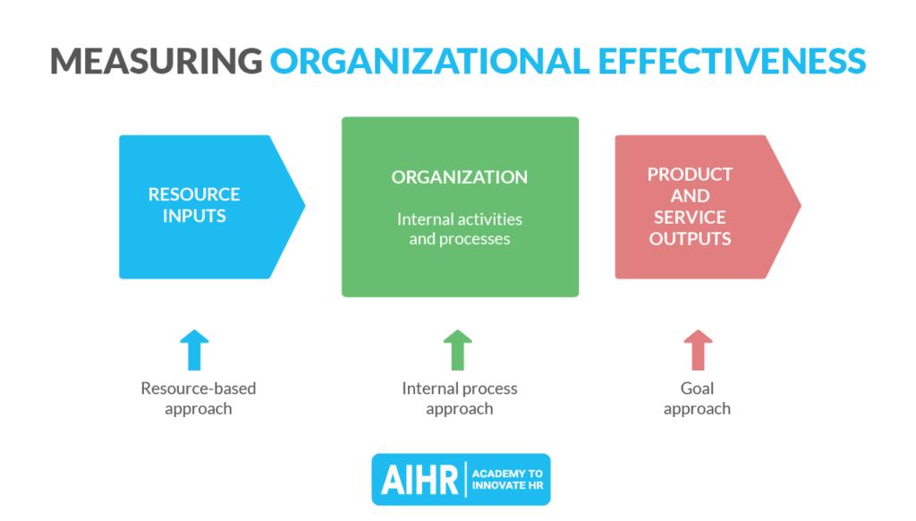 Measuring Organizational Effectiveness through resource inputs, organizational efficiency, and output