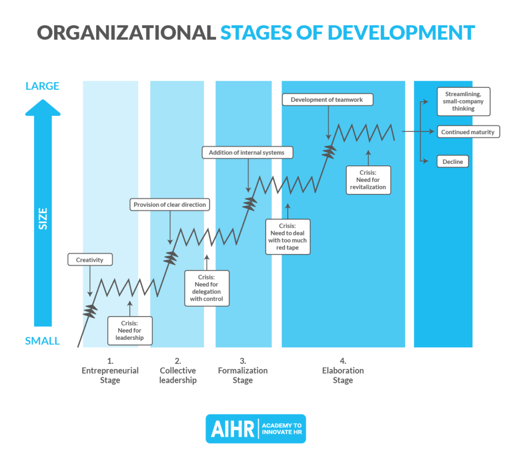 Organizational Stages of Development