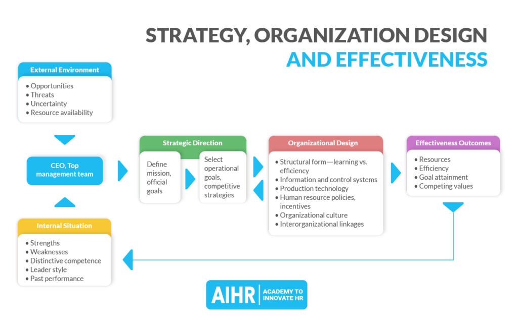 Strategy, Organizational Design and Effectiveness