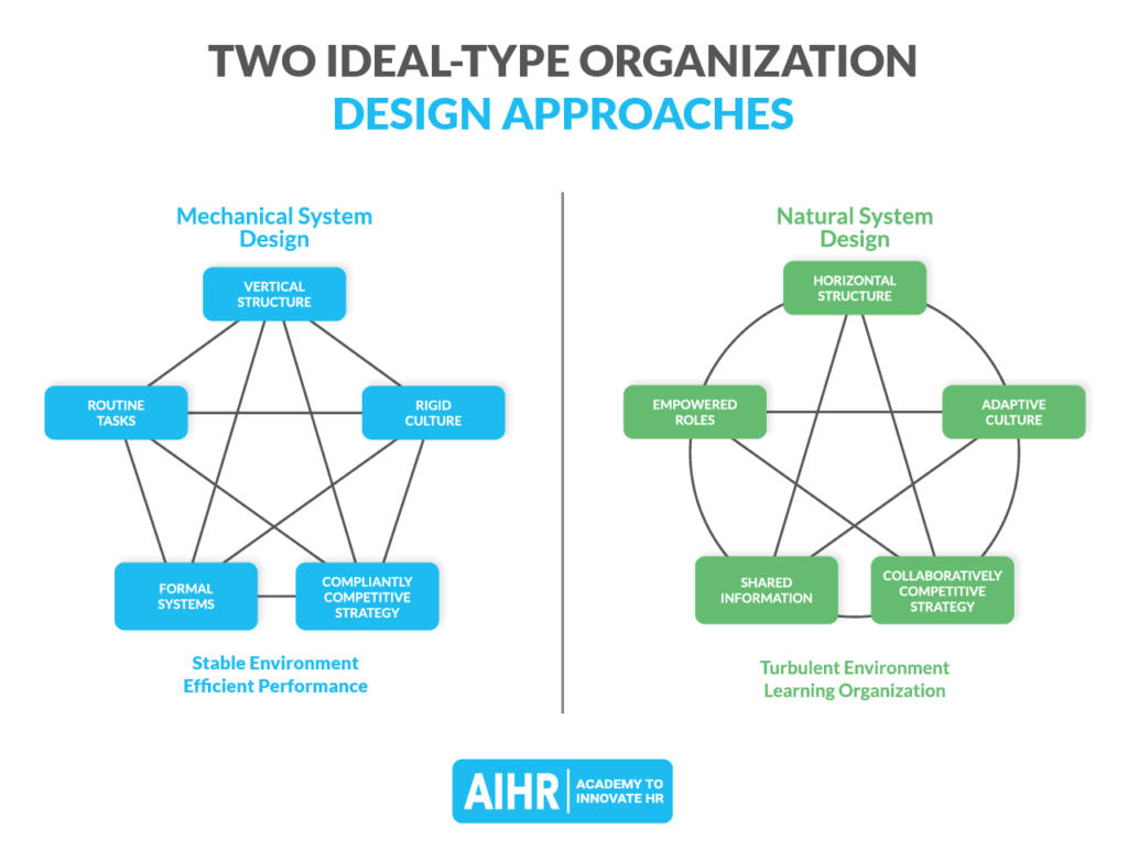 Two Ideal-Type Organizational Design Approaches