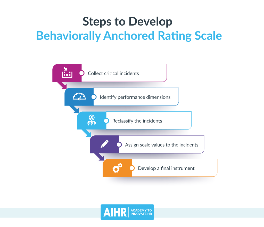 Steps to Develop Behaviorally Anchored Rating Scale