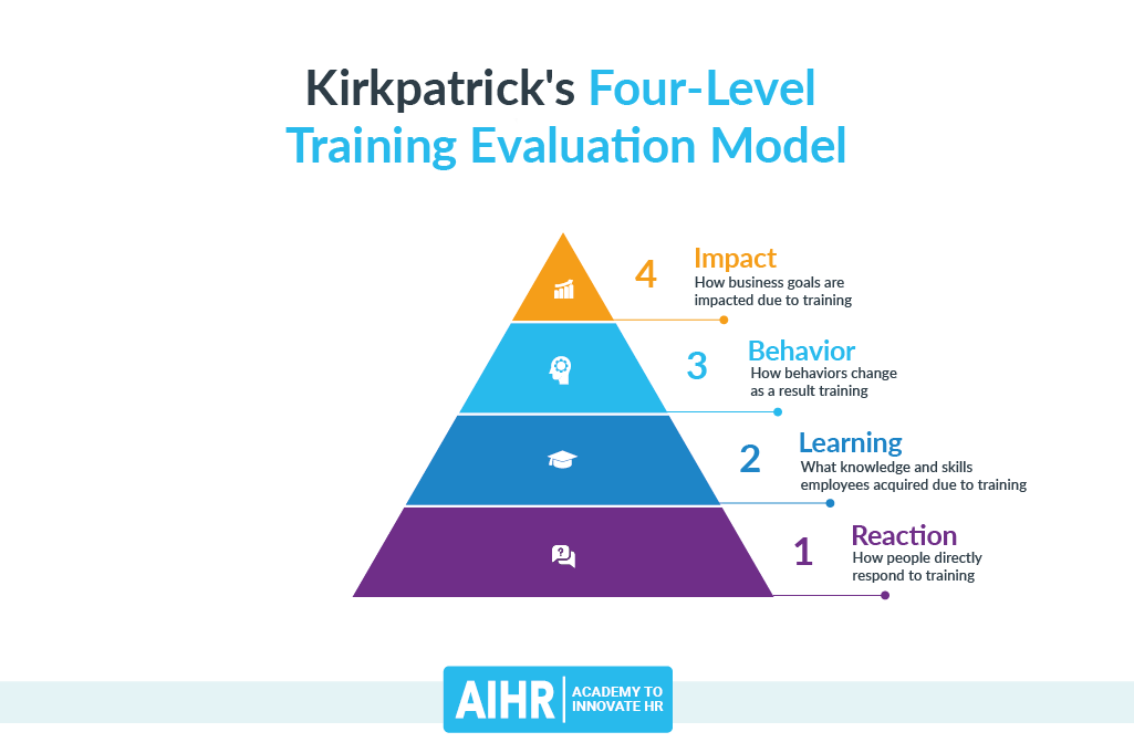 Kirkpatrick's Four-Level Training Evaluation Model