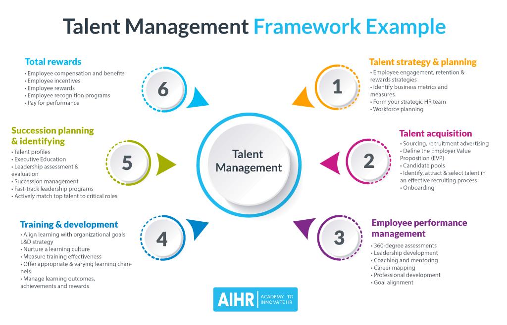 Talent Management Framework Example
