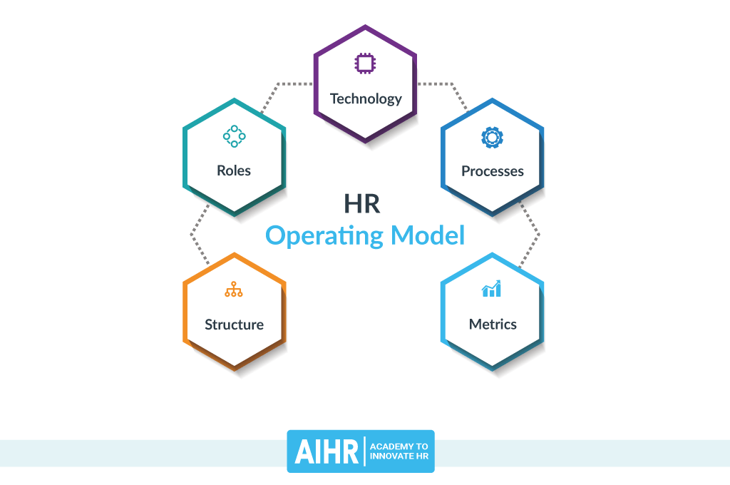HR Operating Model and Its Components