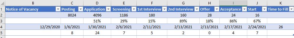 Human resources formula for hiring velocity