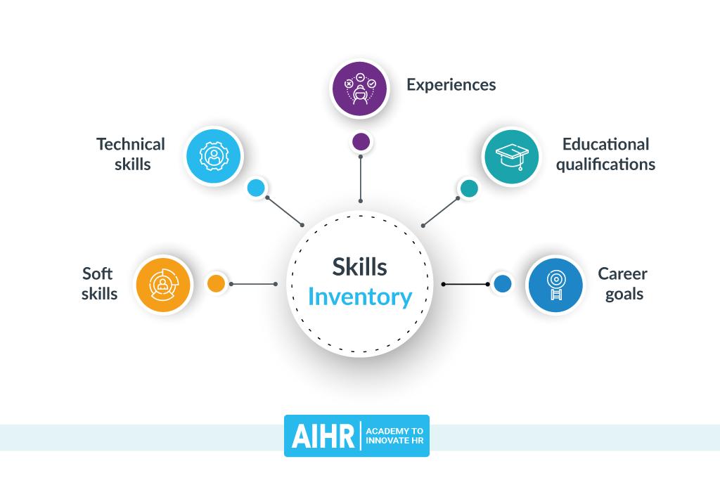 Skills Inventory Elements