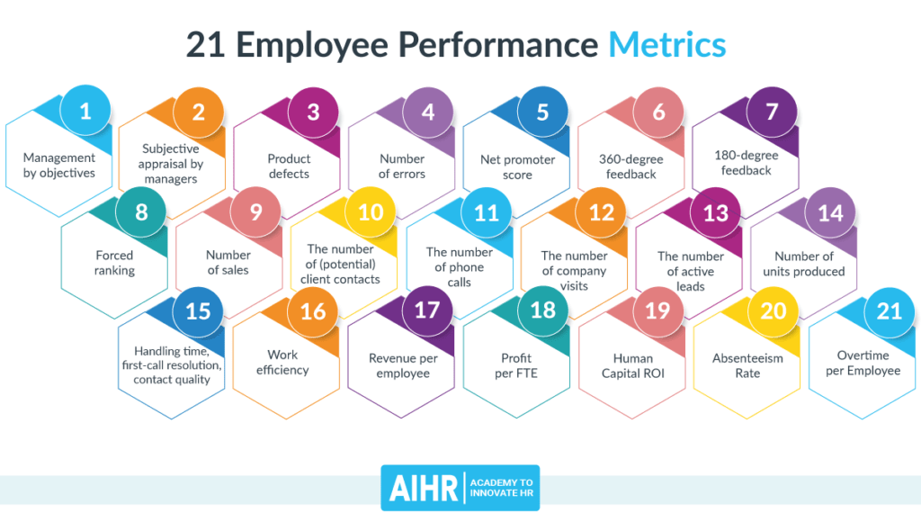 21 Employee Performance Metrics