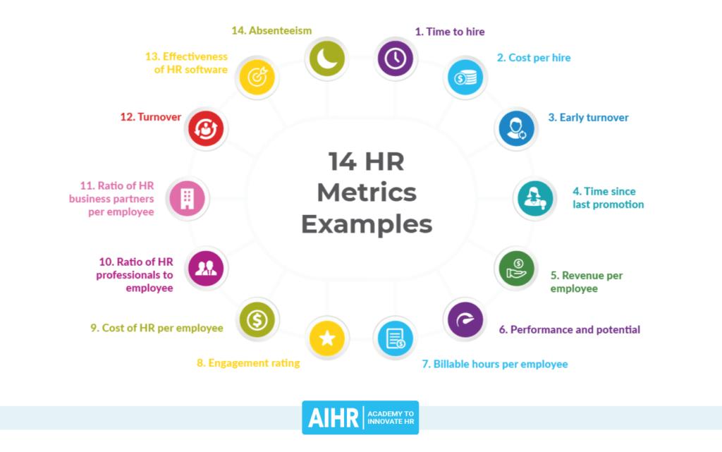 14 HR Metrics Examples