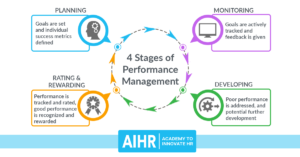 AIHR-4-Stages-of-Performance-Management