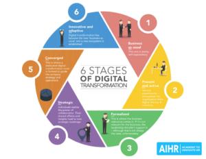 AIHR-6-stages-of-digital-transformation-digital-hr-tech